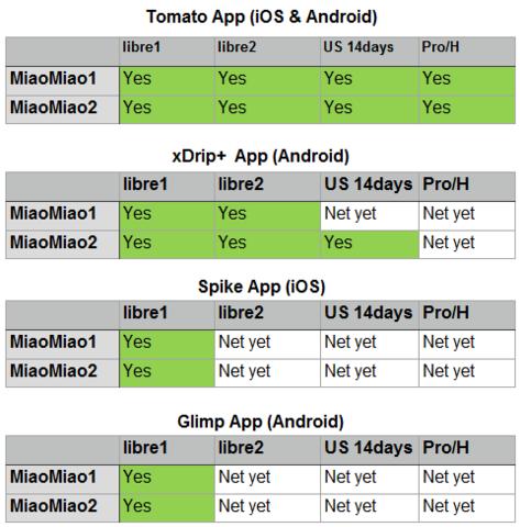 MiaoMiao continuous glucose monitor mobile app compatibility